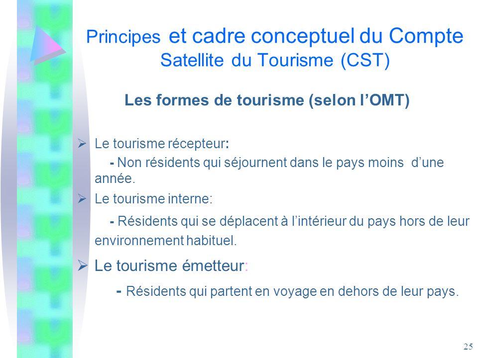25 Principes et cadre conceptuel du Compte Satellite du Tourisme (CST) Les formes de tourisme (selon lOMT) Le tourisme récepteur: - Non résidents qui