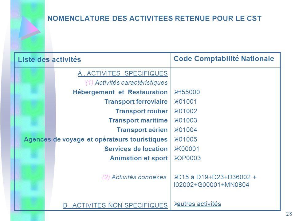 28 NOMENCLATURE DES ACTIVITEES RETENUE POUR LE CST Liste des activités Code Comptabilité Nationale A. ACTIVITES SPECIFIQUES (1) Activités caractéristi