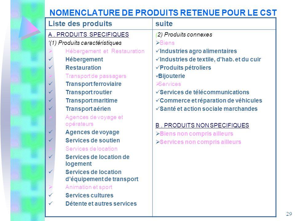 29 NOMENCLATURE DE PRODUITS RETENUE POUR LE CST Liste des produitssuite A. PRODUITS SPECIFIQUES (1) Produits caractéristiques Hébergement et Restaurat