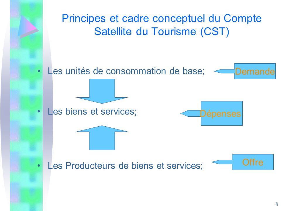 8 Les unités de consommation de base; Les biens et services; Les Producteurs de biens et services; Demande Offre Dépenses