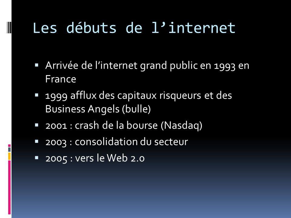 Les débuts de linternet Arrivée de linternet grand public en 1993 en France 1999 afflux des capitaux risqueurs et des Business Angels (bulle) 2001 : c
