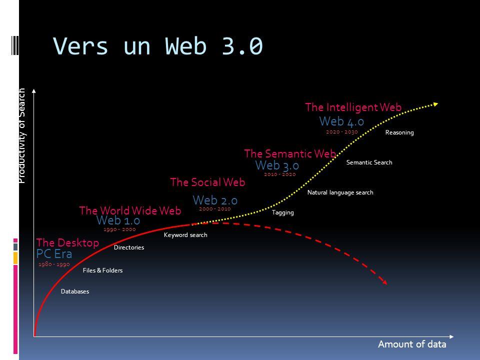 Vers un Web 3.0 Amount of data Productivity of Search Databases 2010 - 2020 Web 1.0 2000 - 2010 1990 - 2000 PC Era 1980 - 1990 2020 - 2030 Web 3.0 Web