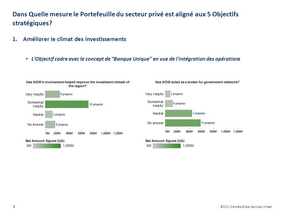 ©2011 Deloitte Global Services Limited Dans Quelle mesure le Portefeuille du secteur privé est aligné aux 5 Objectifs stratégiques? 1.Améliorer le cli