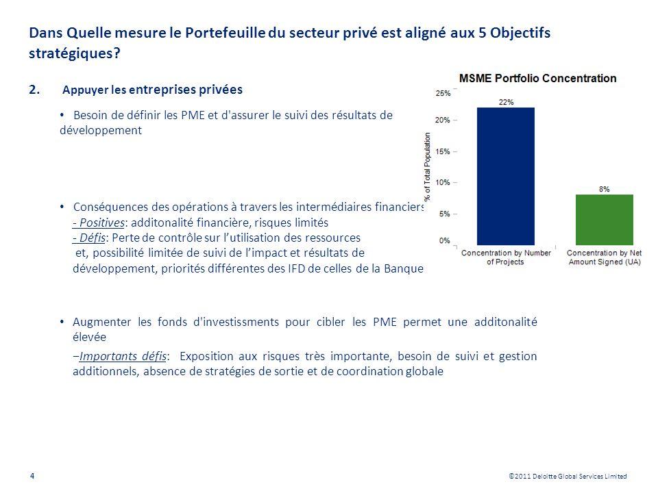 ©2011 Deloitte Global Services Limited Dans Quelle mesure le Portefeuille du secteur privé est aligné aux 5 Objectifs stratégiques? 2. Appuyer les e n