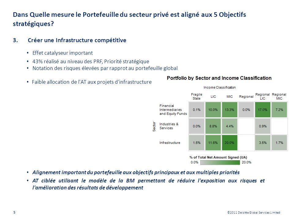 ©2011 Deloitte Global Services Limited 5 Dans Quelle mesure le Portefeuille du secteur privé est aligné aux 5 Objectifs stratégiques? 3.Créer une Infr