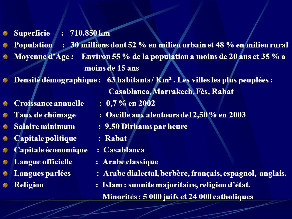 Superficie : 710.850 km Population : 30 millions dont 52 % en milieu urbain et 48 % en milieu rural Moyenne dAge : Environ 55 % de la population a moins de 20 ans et 35 % a moins de 15 ans Densité démographique : 63 habitants / Km².