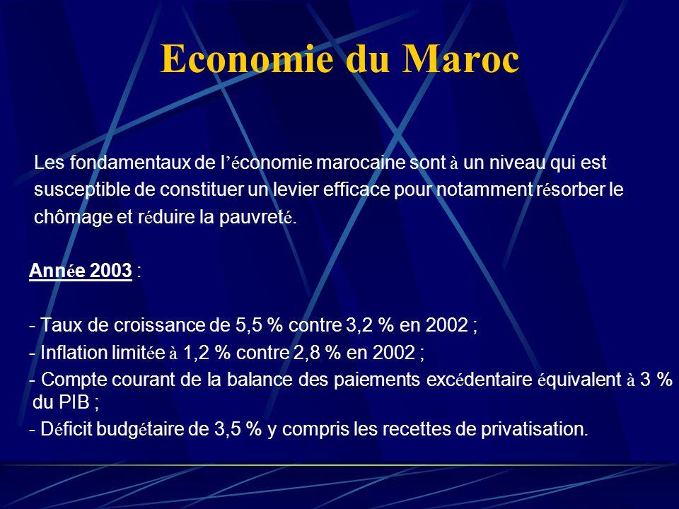 Economie du Maroc Les fondamentaux de l é conomie marocaine sont à un niveau qui est susceptible de constituer un levier efficace pour notamment r é sorber le chômage et r é duire la pauvret é.