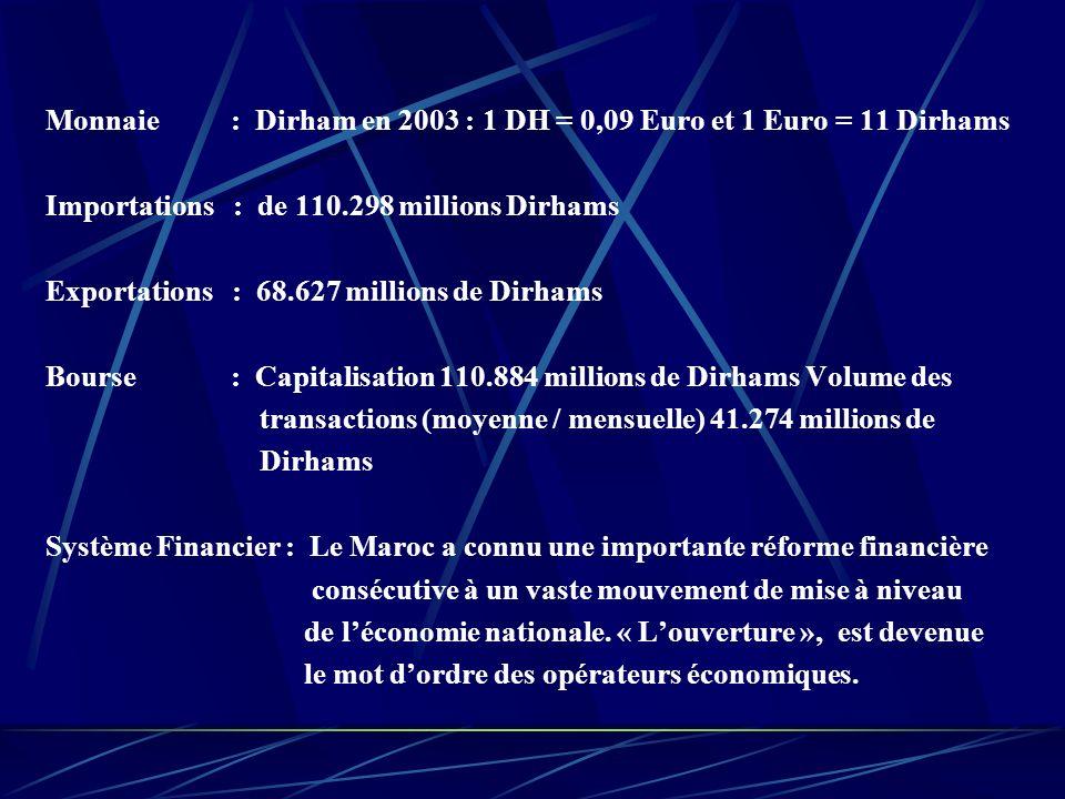Monnaie : Dirham en 2003 : 1 DH = 0,09 Euro et 1 Euro = 11 Dirhams Importations : de 110.298 millions Dirhams Exportations : 68.627 millions de Dirhams Bourse : Capitalisation 110.884 millions de Dirhams Volume des transactions (moyenne / mensuelle) 41.274 millions de Dirhams Système Financier : Le Maroc a connu une importante réforme financière consécutive à un vaste mouvement de mise à niveau de léconomie nationale.