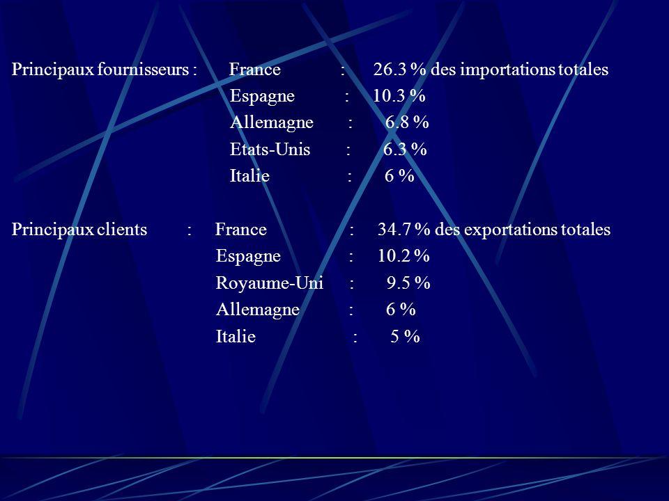 Principaux fournisseurs : France : 26.3 % des importations totales Espagne : 10.3 % Allemagne : 6.8 % Etats-Unis : 6.3 % Italie : 6 % Principaux clients : France : 34.7 % des exportations totales Espagne : 10.2 % Royaume-Uni : 9.5 % Allemagne : 6 % Italie : 5 %
