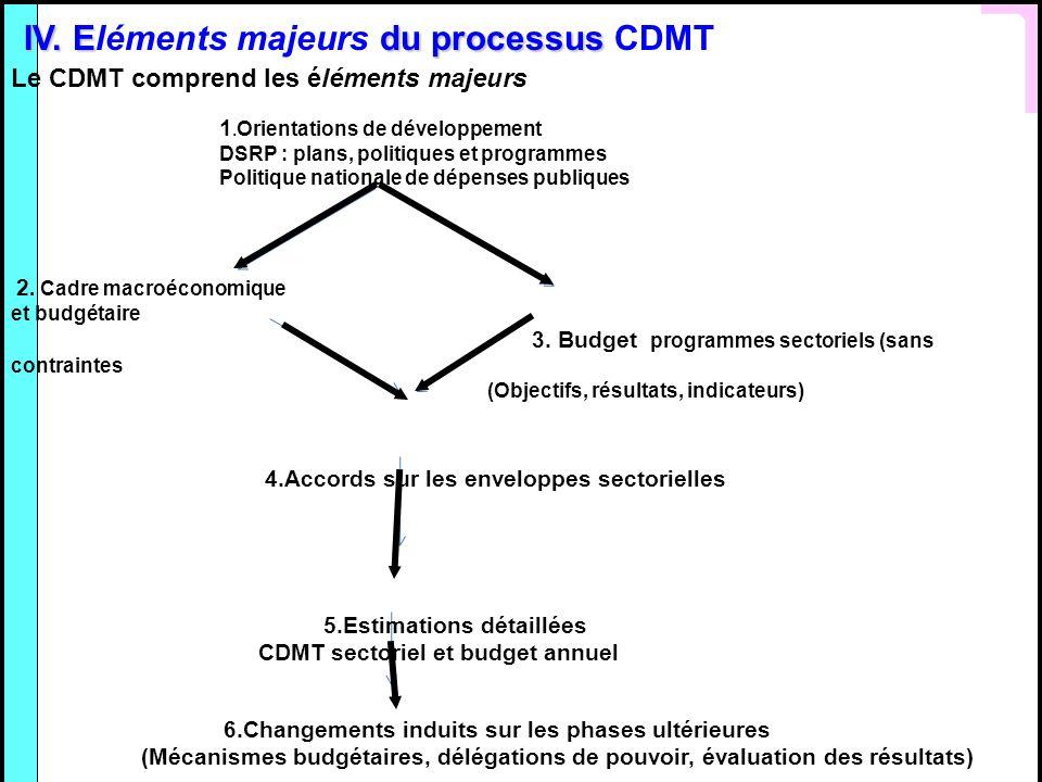 IV. Edu processus IV. Eléments majeurs du processus CDMT Le CDMT comprend les éléments majeurs 1. Orientations de développement DSRP : plans, politiqu