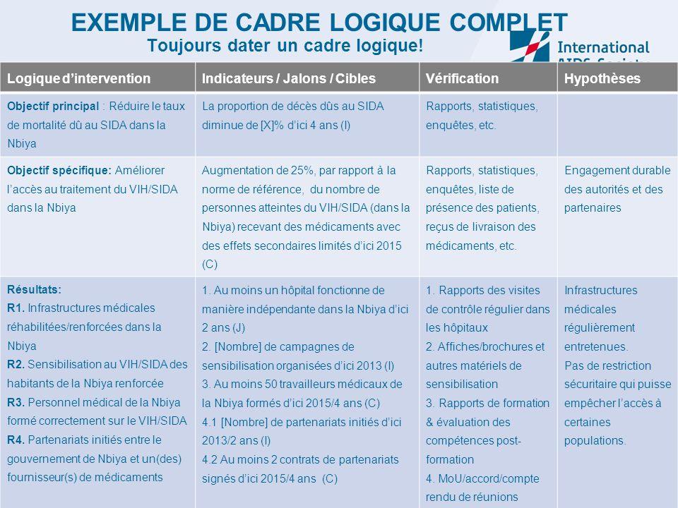 EXEMPLE DE CADRE LOGIQUE COMPLET Toujours dater un cadre logique! Logique dinterventionIndicateurs / Jalons / CiblesVérificationHypothèses Objectif pr