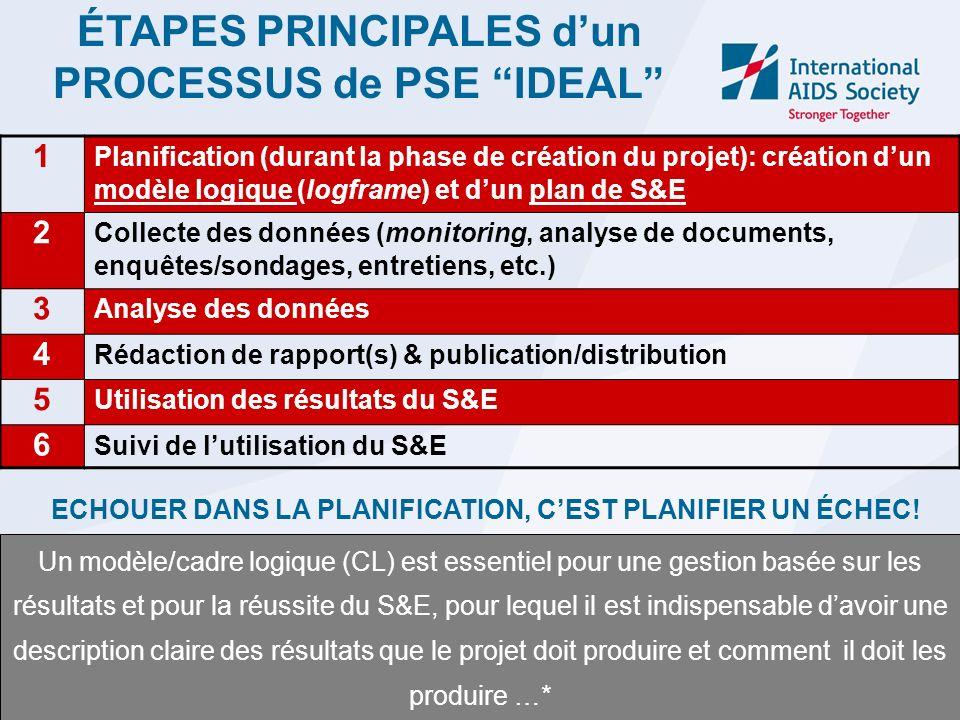 ÉTAPES PRINCIPALES dun PROCESSUS de PSE IDEAL 1 Planification (durant la phase de création du projet): création dun modèle logique (logframe) et dun p