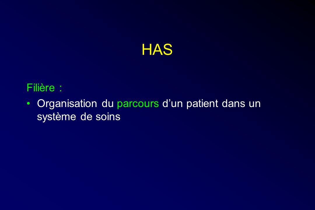 HAS Filière : Organisation du parcours dun patient dans un système de soins