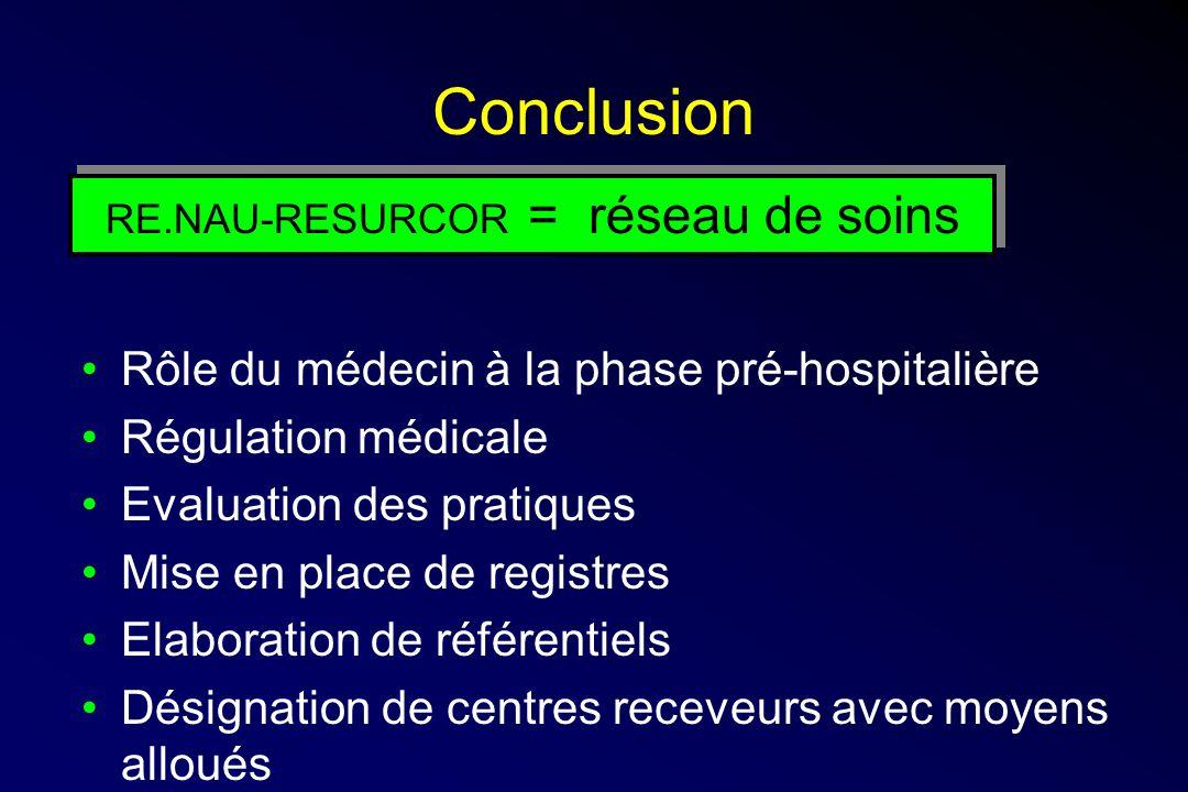 Conclusion Rôle du médecin à la phase pré-hospitalière Régulation médicale Evaluation des pratiques Mise en place de registres Elaboration de référentiels Désignation de centres receveurs avec moyens alloués RE.NAU-RESURCOR = réseau de soins