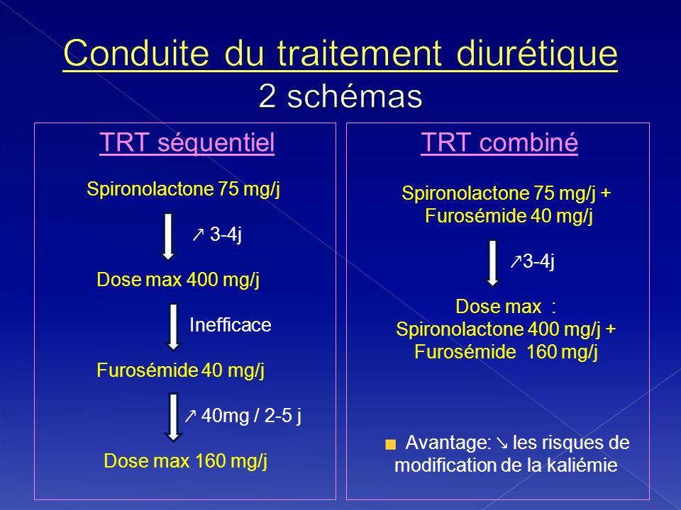 TRT séquentielTRT combiné Spironolactone 75 mg/j 3-4j Dose max 400 mg/j Inefficace Furosémide 40 mg/j 40mg / 2-5 j Dose max 160 mg/j Spironolactone 75
