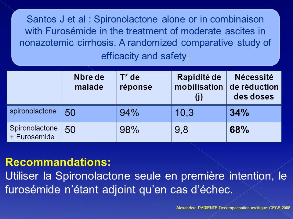 Recommandations: Utiliser la Spironolactone seule en première intention, le furosémide nétant adjoint quen cas déchec. Alexandere PARIENTE.Decompensat