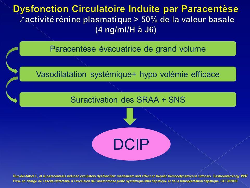 Ruz-del-Arbol L, et al paracentesis induced circulatory dysfonction: mechanism and effect on hepatic hemoodynamics in cirrhosis. Gastroenterology 1997