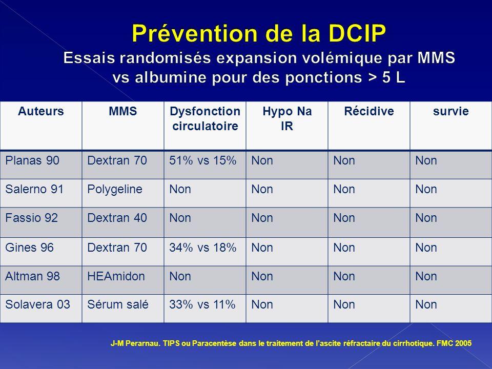 AuteursMMSDysfonction circulatoire Hypo Na IR Récidivesurvie Planas 90Dextran 7051% vs 15%Non Salerno 91PolygelineNon Fassio 92Dextran 40Non Gines 96D
