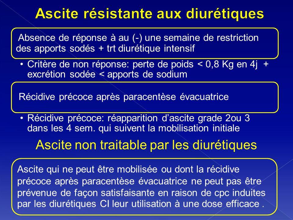 Absence de réponse à au (-) une semaine de restriction des apports sodés + trt diurétique intensif Critère de non réponse: perte de poids < 0,8 Kg en