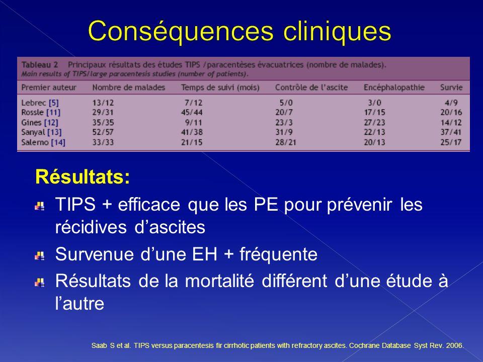 Résultats: TIPS + efficace que les PE pour prévenir les récidives dascites Survenue dune EH + fréquente Résultats de la mortalité différent dune étude