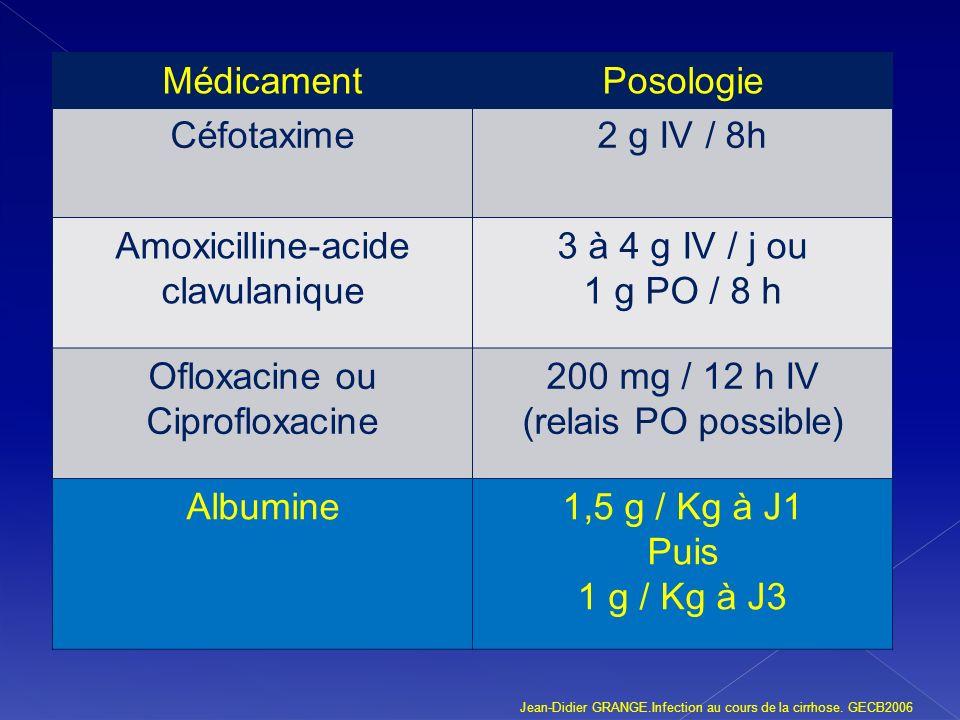 MédicamentPosologie Céfotaxime2 g IV / 8h Amoxicilline-acide clavulanique 3 à 4 g IV / j ou 1 g PO / 8 h Ofloxacine ou Ciprofloxacine 200 mg / 12 h IV