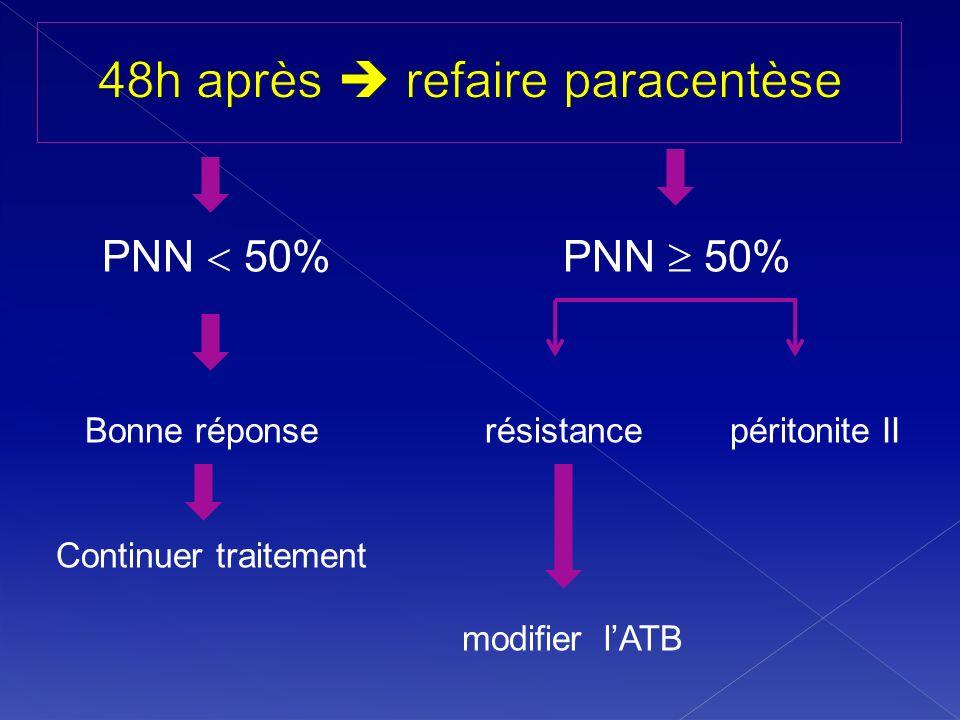 PNN 50% PNN 50% Bonne réponse résistance péritonite II Continuer traitement modifier lATB