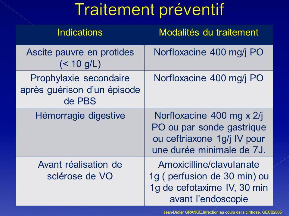 IndicationsModalités du traitement Ascite pauvre en protides (< 10 g/L) Norfloxacine 400 mg/j PO Prophylaxie secondaire après guérison dun épisode de