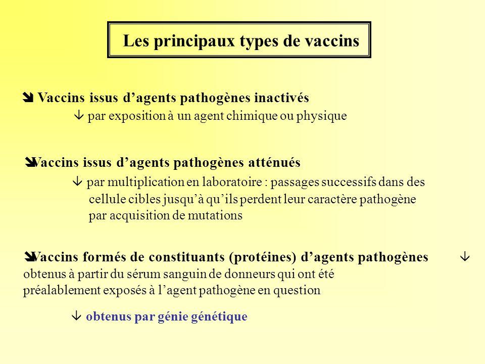 Les principaux types de vaccins Vaccins issus dagents pathogènes inactivés par exposition à un agent chimique ou physique îVaccins issus dagents patho