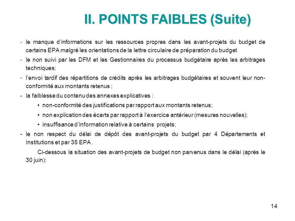 14 -le manque dinformations sur les ressources propres dans les avant-projets du budget de certains EPA malgré les orientations de la lettre circulair