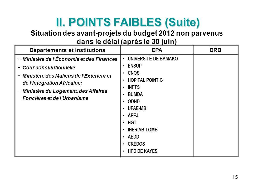 15 II. POINTS FAIBLES (Suite) II. POINTS FAIBLES (Suite) Situation des avant-projets du budget 2012 non parvenus dans le délai (après le 30 juin) Dépa
