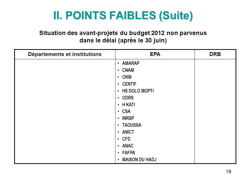 16 II. POINTS FAIBLES (Suite) II. POINTS FAIBLES (Suite) Situation des avant-projets du budget 2012 non parvenus dans le délai (après le 30 juin) Dépa