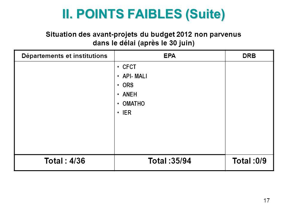 17 II. POINTS FAIBLES (Suite) II. POINTS FAIBLES (Suite) Situation des avant-projets du budget 2012 non parvenus dans le délai (après le 30 juin) Dépa