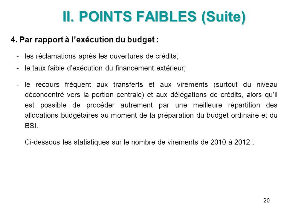 20 II. POINTS FAIBLES (Suite) II. POINTS FAIBLES (Suite) 4. Par rapport à lexécution du budget : les réclamations après les ouvertures de crédits; l