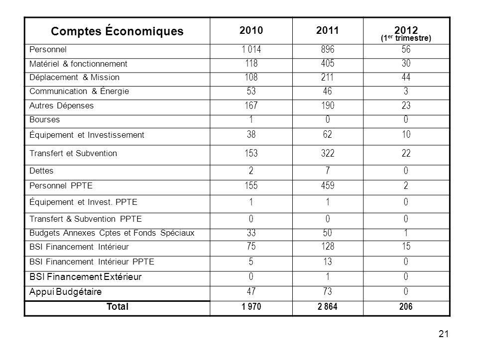 21 Comptes Économiques 20102011 2012 (1 er trimestre) Personnel 1 01489656 Matériel & fonctionnement 11840530 Déplacement & Mission 10821144 Communica