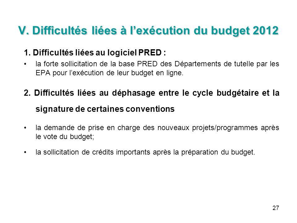 27 V. Difficultés liées à lexécution du budget 2012 1. Difficultés liées au logiciel PRED : la forte sollicitation de la base PRED des Départements de