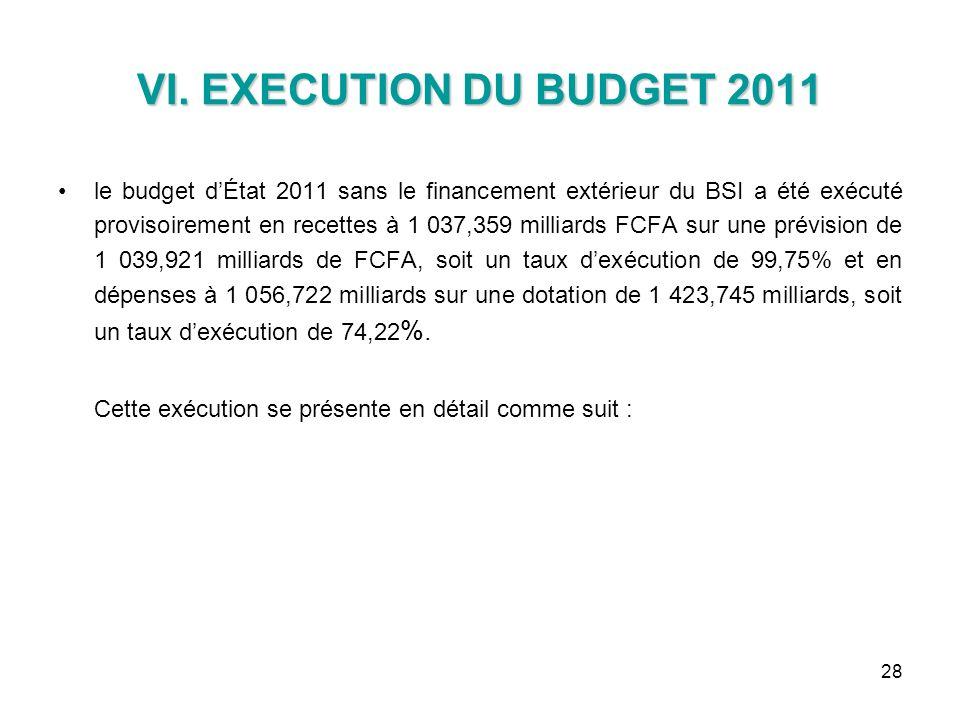 28 VI. EXECUTION DU BUDGET 2011 le budget dÉtat 2011 sans le financement extérieur du BSI a été exécuté provisoirement en recettes à 1 037,359 milliar