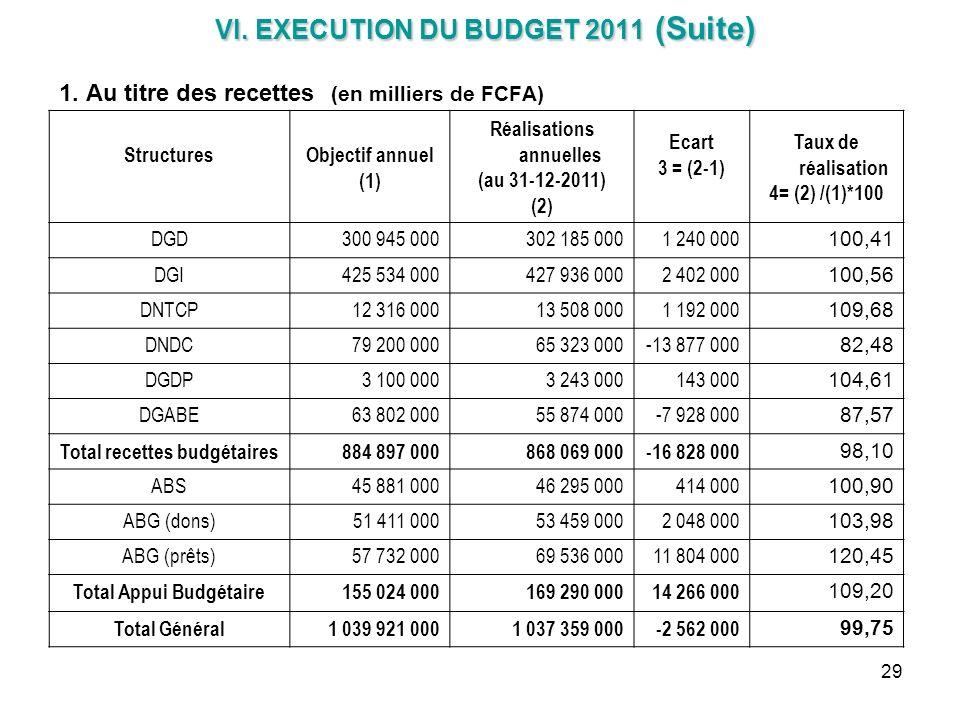 29 VI. EXECUTION DU BUDGET 2011 (Suite) VI. EXECUTION DU BUDGET 2011 (Suite) 1. Au titre des recettes (en milliers de FCFA) StructuresObjectif annuel