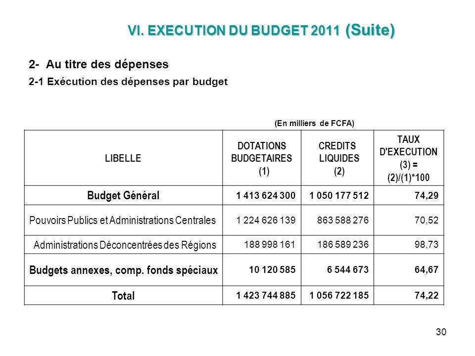 30 VI. EXECUTION DU BUDGET 2011 (Suite) VI. EXECUTION DU BUDGET 2011 (Suite) 2- Au titre des dépenses 2-1 Exécution des dépenses par budget (En millie