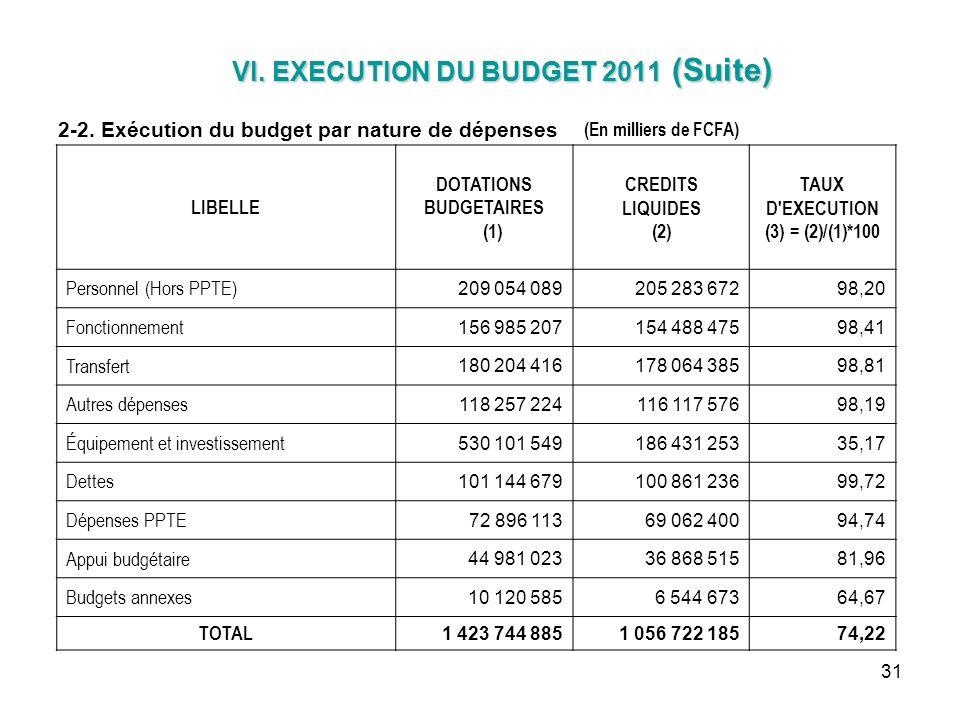 31 VI. EXECUTION DU BUDGET 2011 (Suite) VI. EXECUTION DU BUDGET 2011 (Suite) 2-2. Exécution du budget par nature de dépenses (En milliers de FCFA) LIB