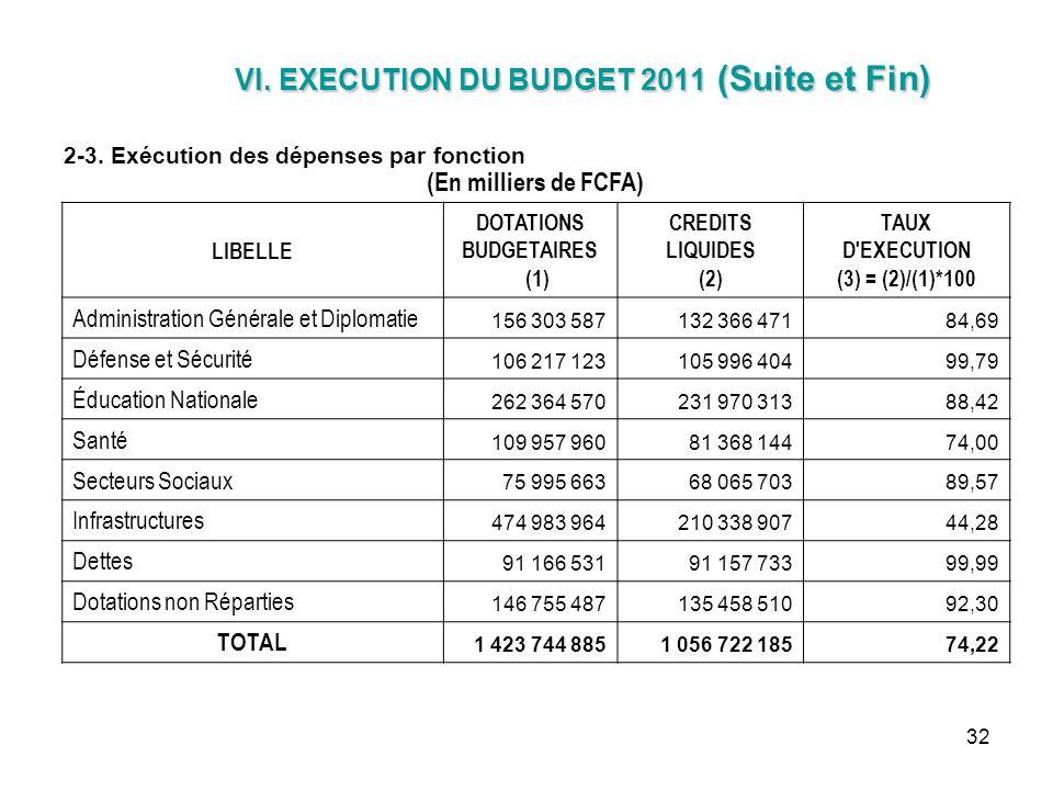 32 VI. EXECUTION DU BUDGET 2011 (Suite et Fin) VI. EXECUTION DU BUDGET 2011 (Suite et Fin) 2-3. Exécution des dépenses par fonction (En milliers de FC