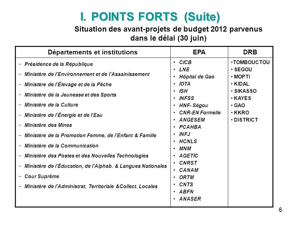 6 I. POINTS FORTS (Suite) I. POINTS FORTS (Suite) Situation des avant-projets de budget 2012 parvenus dans le délai (30 juin) Départements et institut