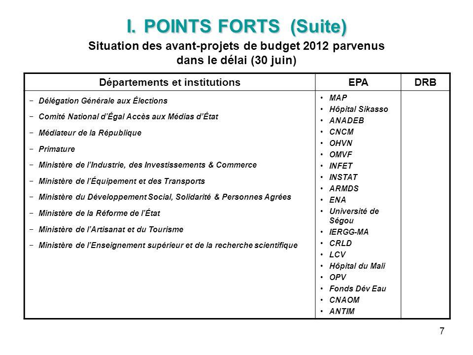 7 I. POINTS FORTS (Suite) I. POINTS FORTS (Suite) Situation des avant-projets de budget 2012 parvenus dans le délai (30 juin) Départements et institut