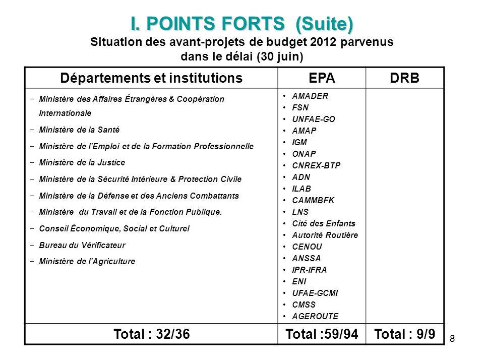 8 I. POINTS FORTS (Suite) I. POINTS FORTS (Suite) Situation des avant-projets de budget 2012 parvenus dans le délai (30 juin) Départements et institut