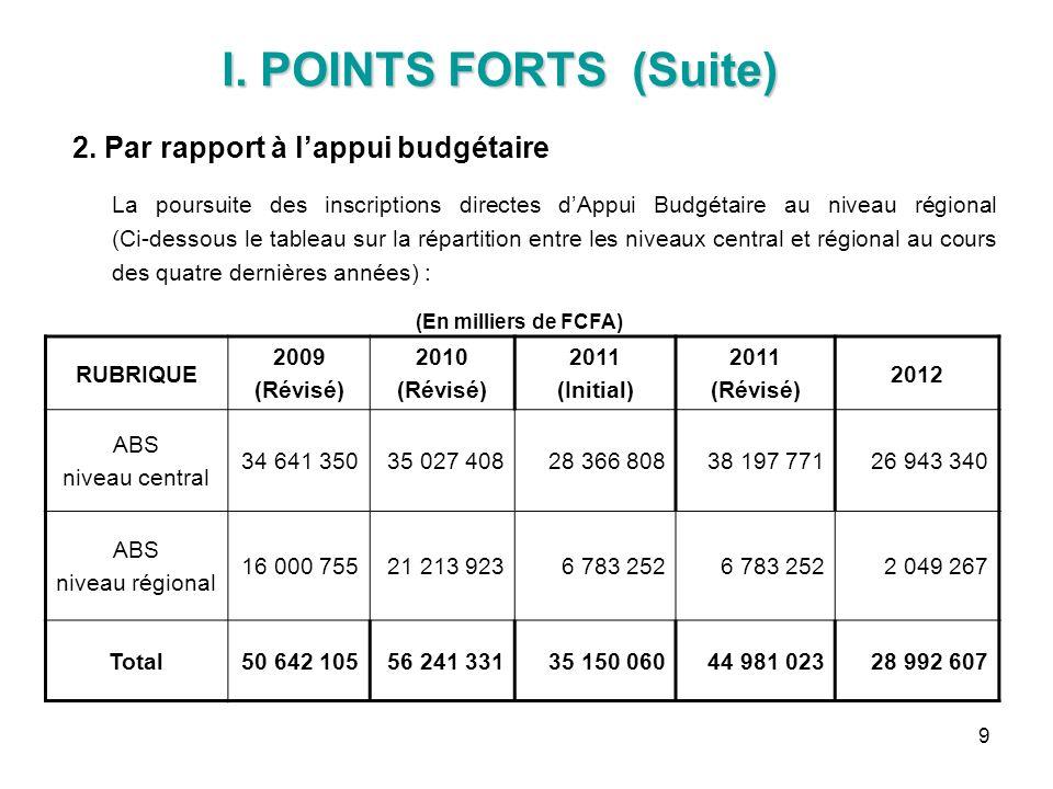 9 2. Par rapport à lappui budgétaire La poursuite des inscriptions directes dAppui Budgétaire au niveau régional (Ci-dessous le tableau sur la réparti
