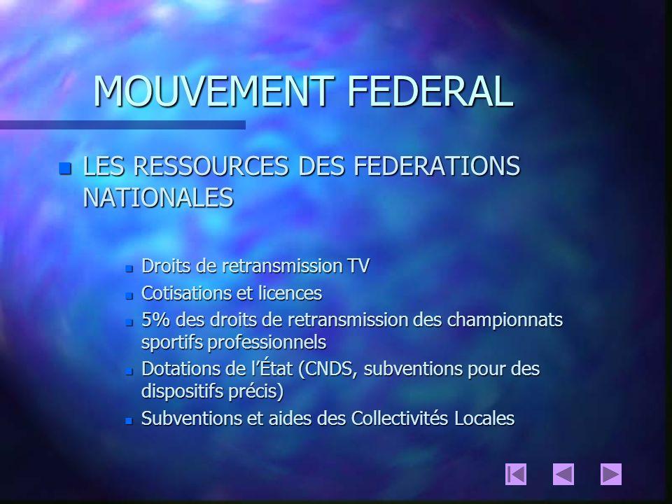 LE MOUVEMENT FEDERAL n LES FEDERATIONS SPORTIVES INTERNATIONALES n HISTORIQUE n ORGANISATION n LE CONGRES (organe délibérant) n LEXECUTIF n LES COMMISSIONS TECHNIQUES n LES ATTRIBUTIONS n LA LEGALITE SPORTIVE (pouvoir réglementaire et disciplinaire) n LORGANISTION DES COMPETITIONS INTERNATIONALES n LES RESSOURCES