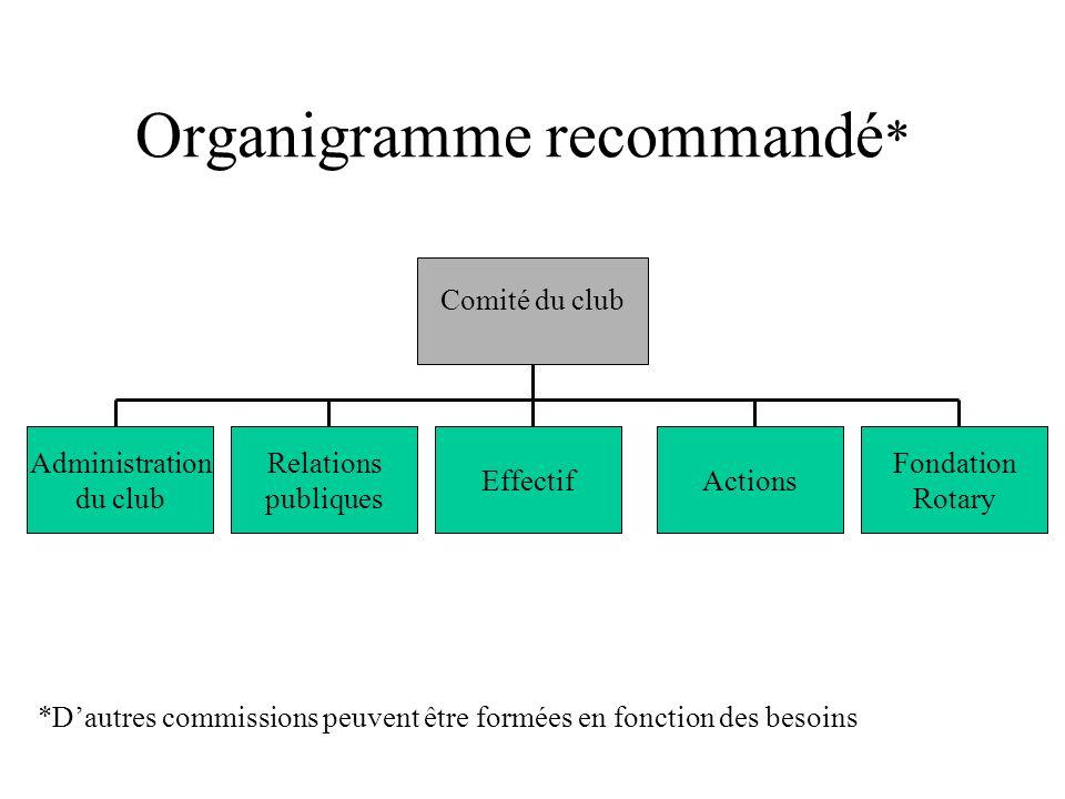 Organigramme recommandé * Club Board Administration du club Relations publiques EffectifActions Fondation Rotary *Dautres commissions peuvent être for