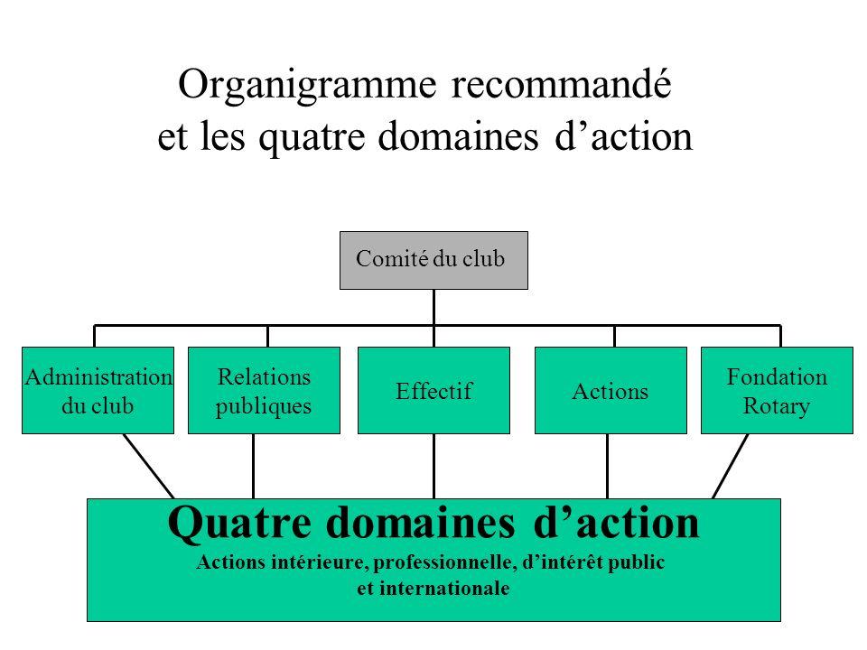 Organigramme recommandé et les quatre domaines daction Club Board Quatre domaines daction Actions intérieure, professionnelle, dintérêt public et inte