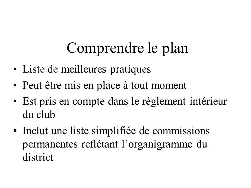 Comprendre le plan Liste de meilleures pratiques Peut être mis en place à tout moment Est pris en compte dans le règlement intérieur du club Inclut un