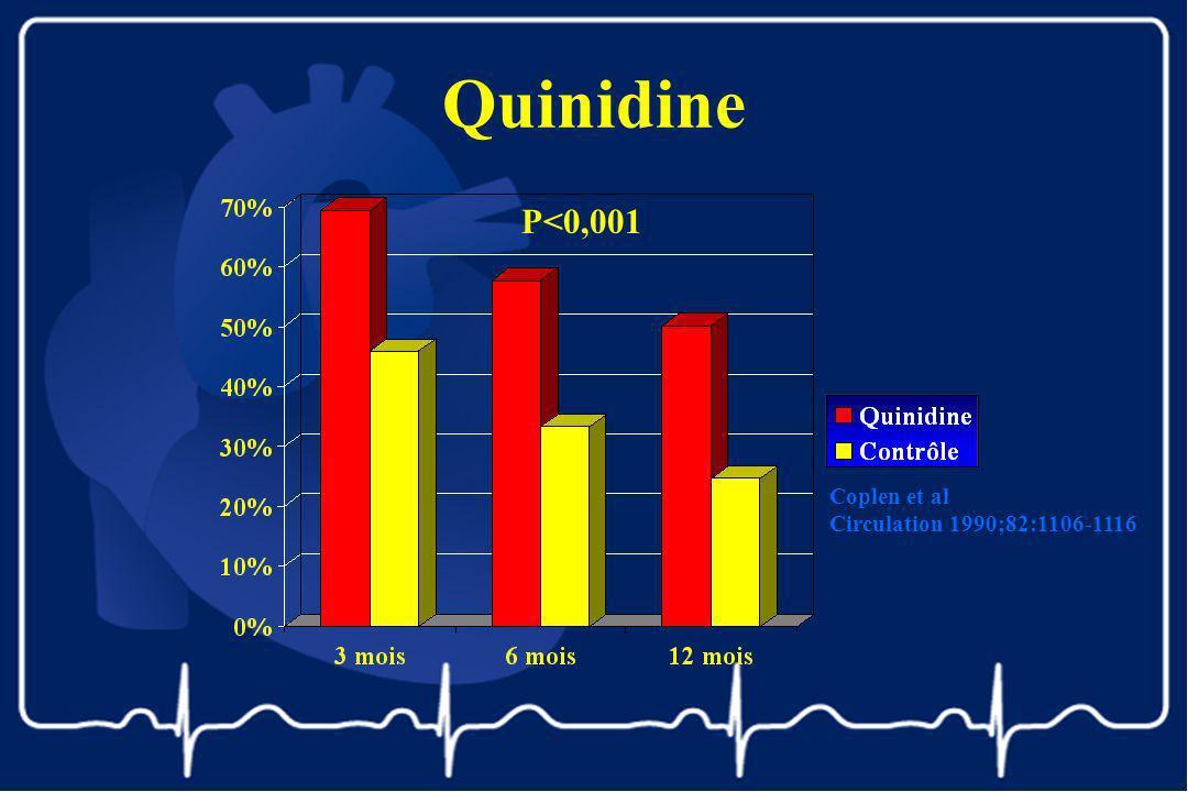 Quinidine Coplen et al Circulation 1990;82:1106-1116 P<0,001