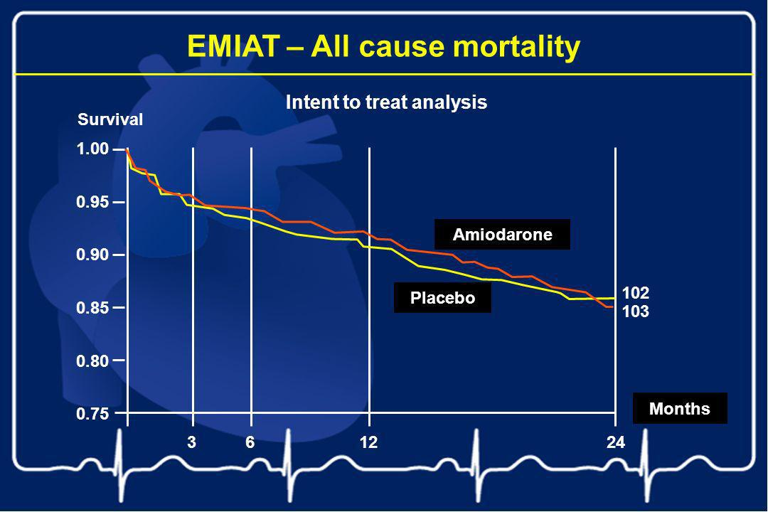 Intent to treat analysis EMIAT – All cause mortality 1.00 0.95 0.90 0.85 0.80 0.75 102 Survival Amiodarone Months 361224 103 Placebo
